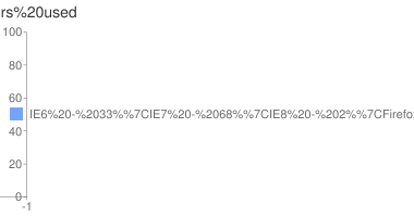 Graph of browsers used